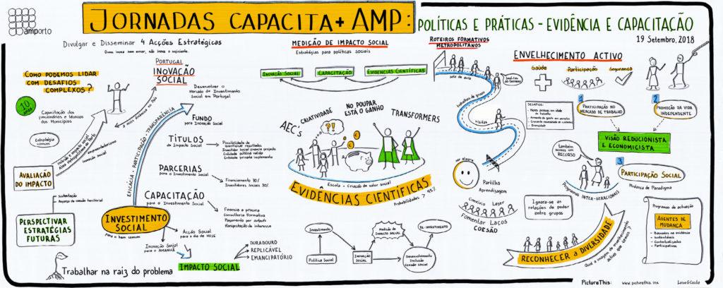 Jornadas Capacita + AMP